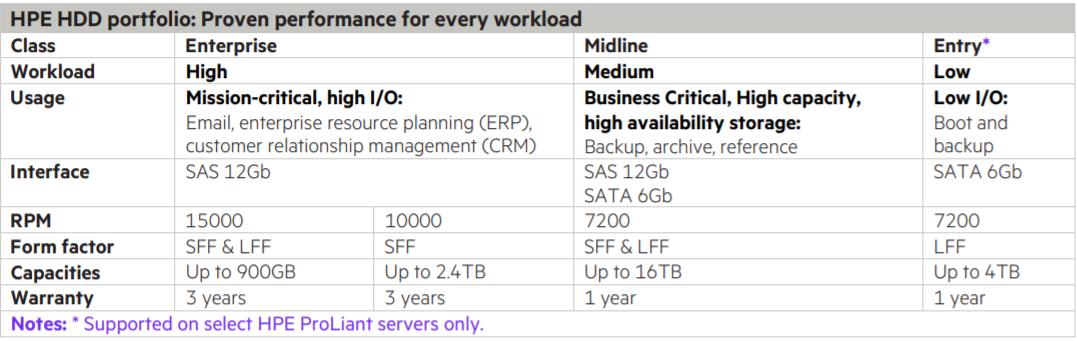 عکس مربوط به جدول توضیحات SSD های اچ پی است.